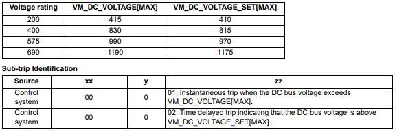 Control Techniques Unidrive M700 - Diagnostic Status Trip and Error